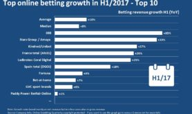 EGR - graphic 19 october -H1 BETTING revenue growth